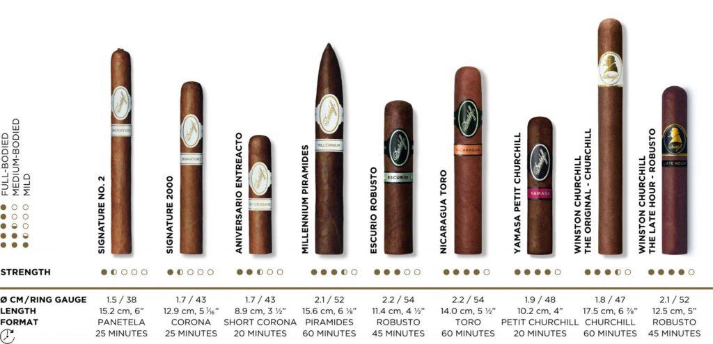 как выбрать и купить сигару
